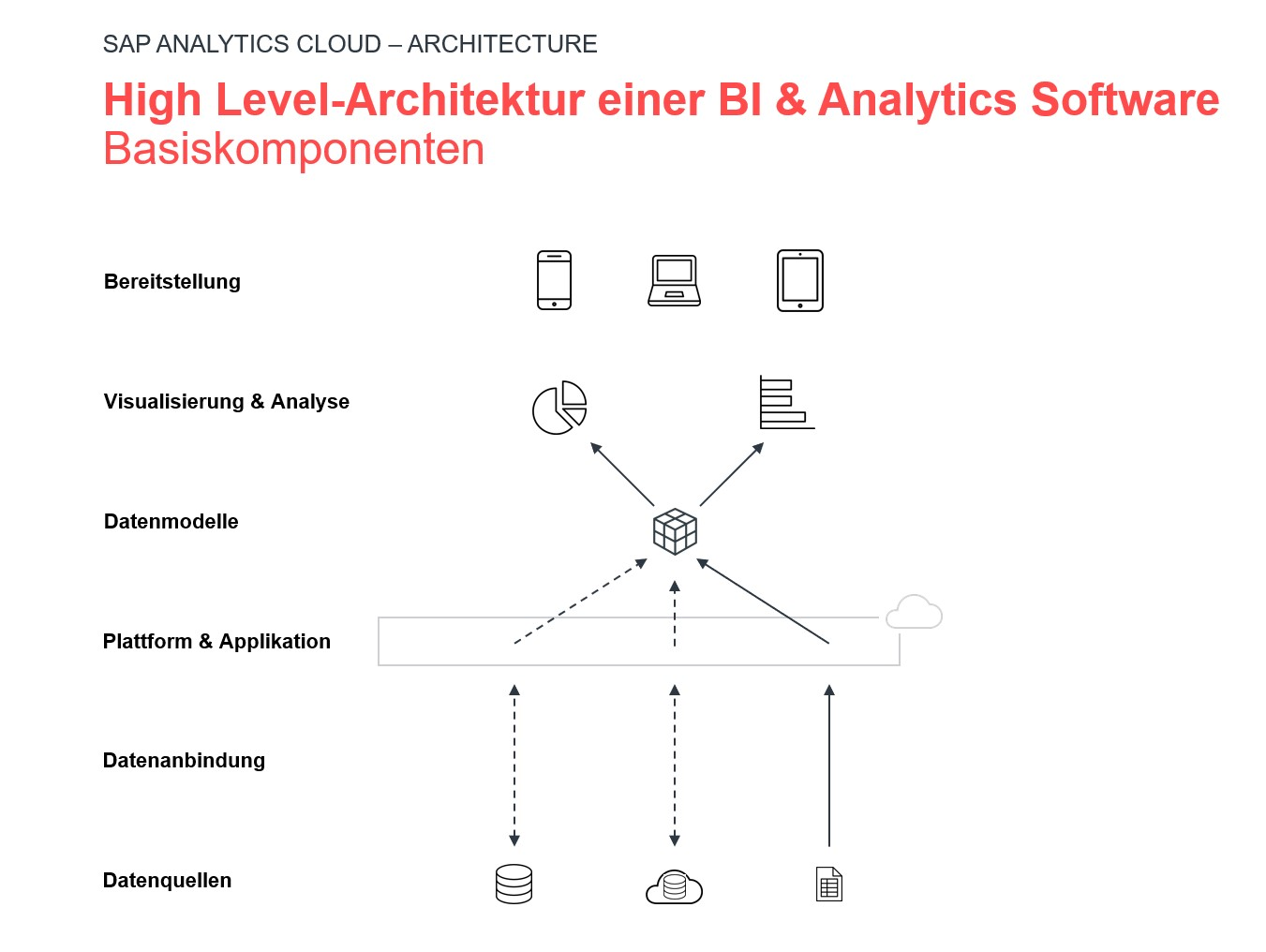 Visualization of the architecture of BI & analytics software