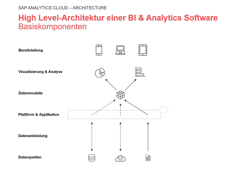 Visualisierung der Architektur einer BI & Analytics Software, SAP Analytics Cloud