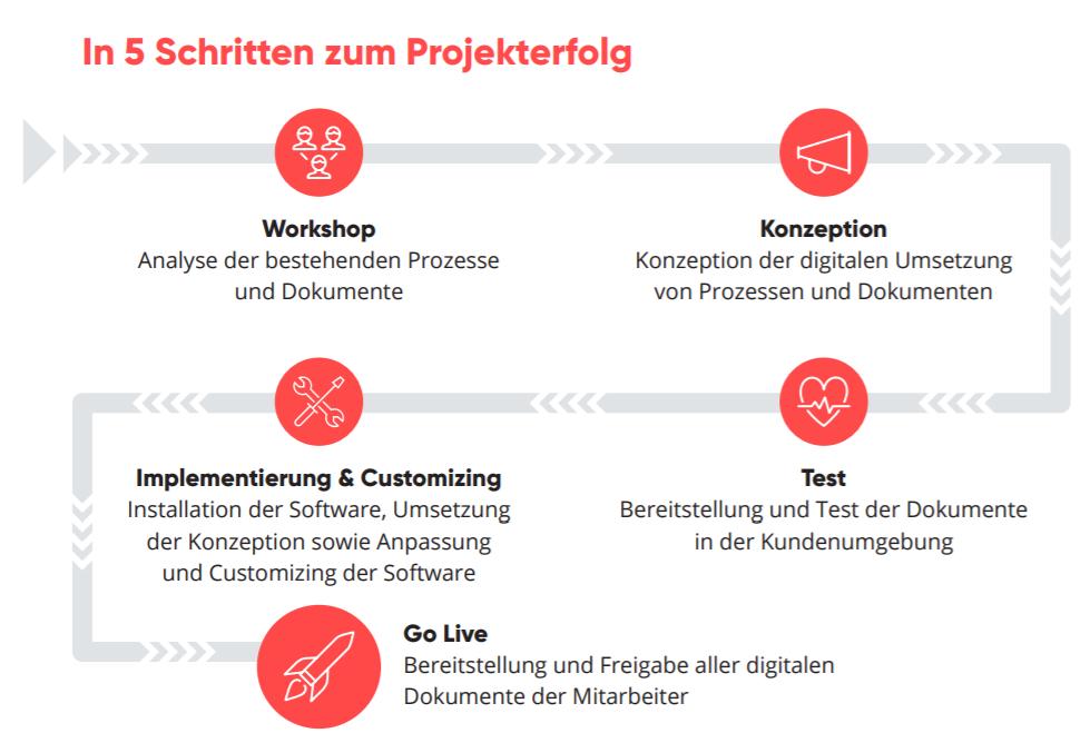 valantic Grafik zum Thema 5 Schritte zum Projekterfolg, HCM Payslip