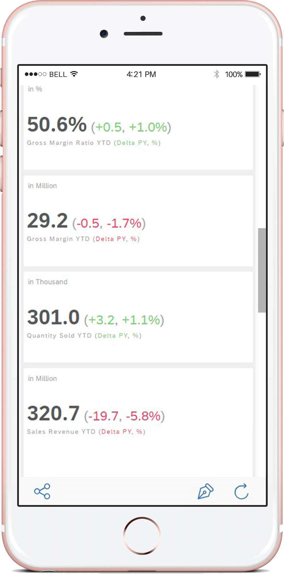 SAP Analytics Cloud: Mobile app