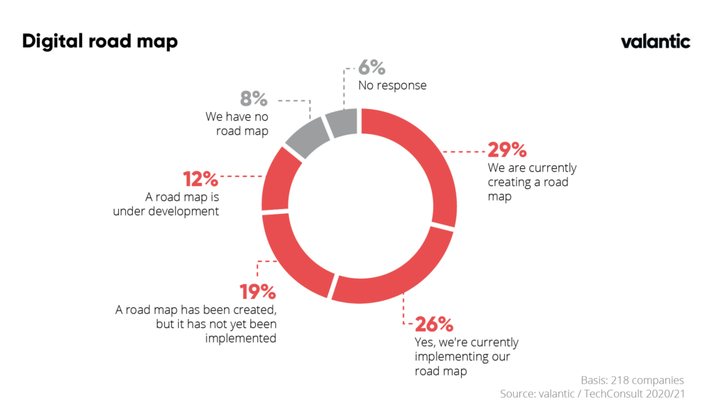 Chart of Digital road maps in companies