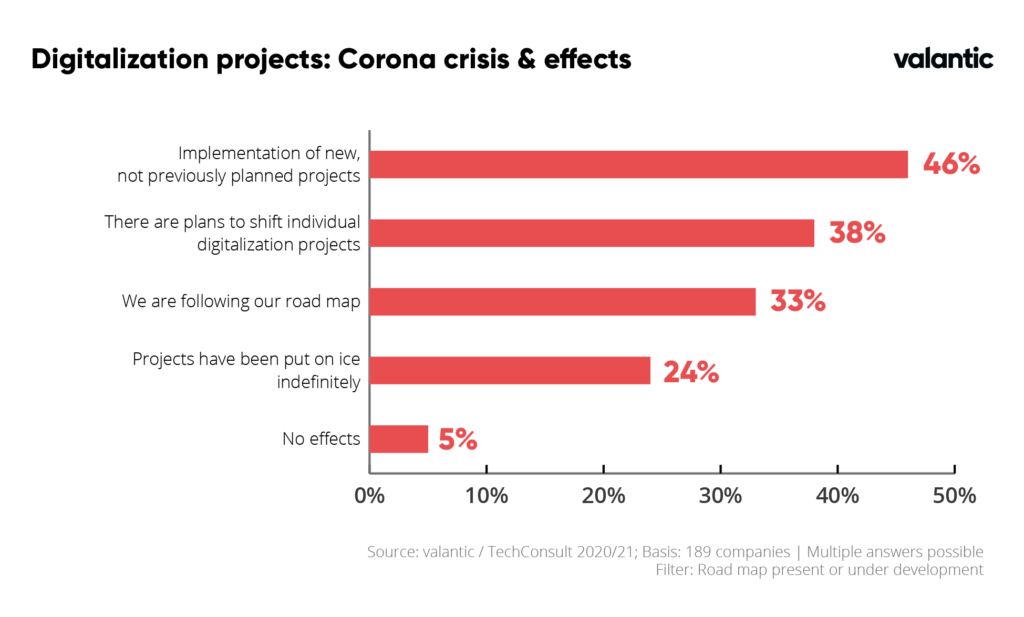 Corona redefines IT Priorities: Image of digitalization projects