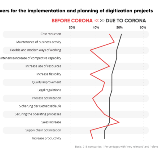 Infographic from the study by valantic and techconsult: Drivers for the implementation and planning of digitization projects before and due to Corona