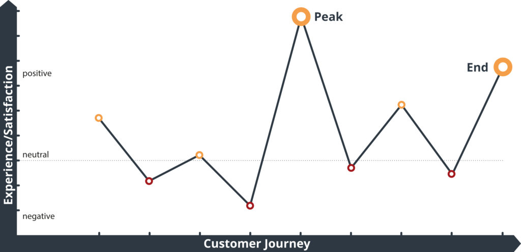 Infographic Peak-End-Rule Customer Experience