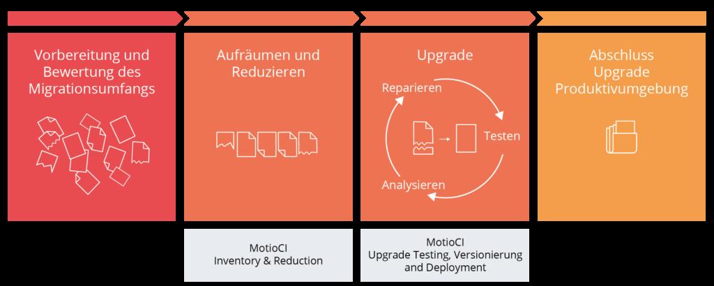 Diese Abbildung beschreibt den kompletten Prozessablauf eines IBM Cognos Upgrades mit motio: von der Vorbereitung, zum Aufräumen und Reduzieren, Testen und Reparieren bis zum Abschluss des Upgrades.