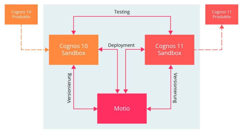 Diese Abbildung beschreibt den Migrationsprozess von IBM Cognos Analytics Version 10 auf 11 mit zweier Sandboxes