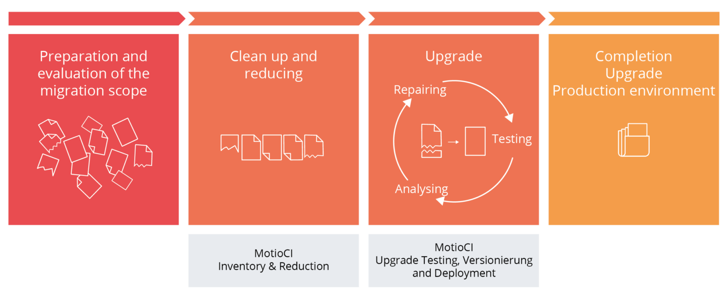 Process description of a migration project with Motio solutions