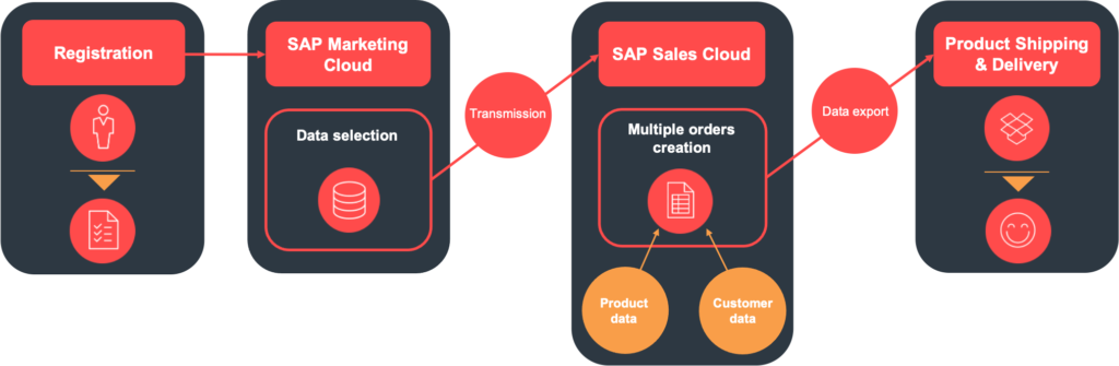 Infographic of multiple sales orders within SAP sales cloud