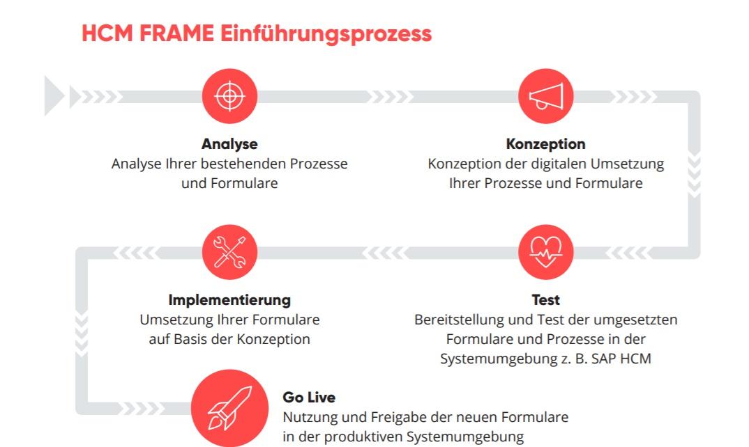 valantic Grafik zum Thema HCM Frame Einführungsprozess