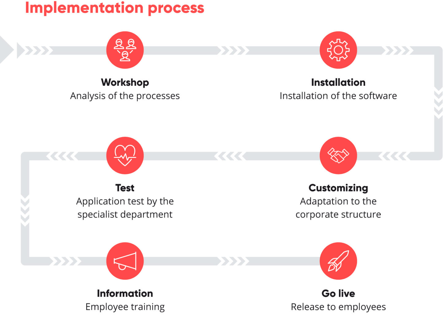 valantic graphic about the HCM Inside implementation process
