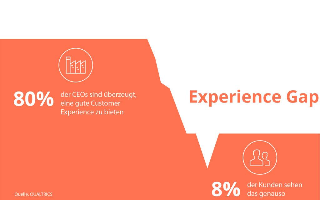 Grafische Darstellung der Experience Gap