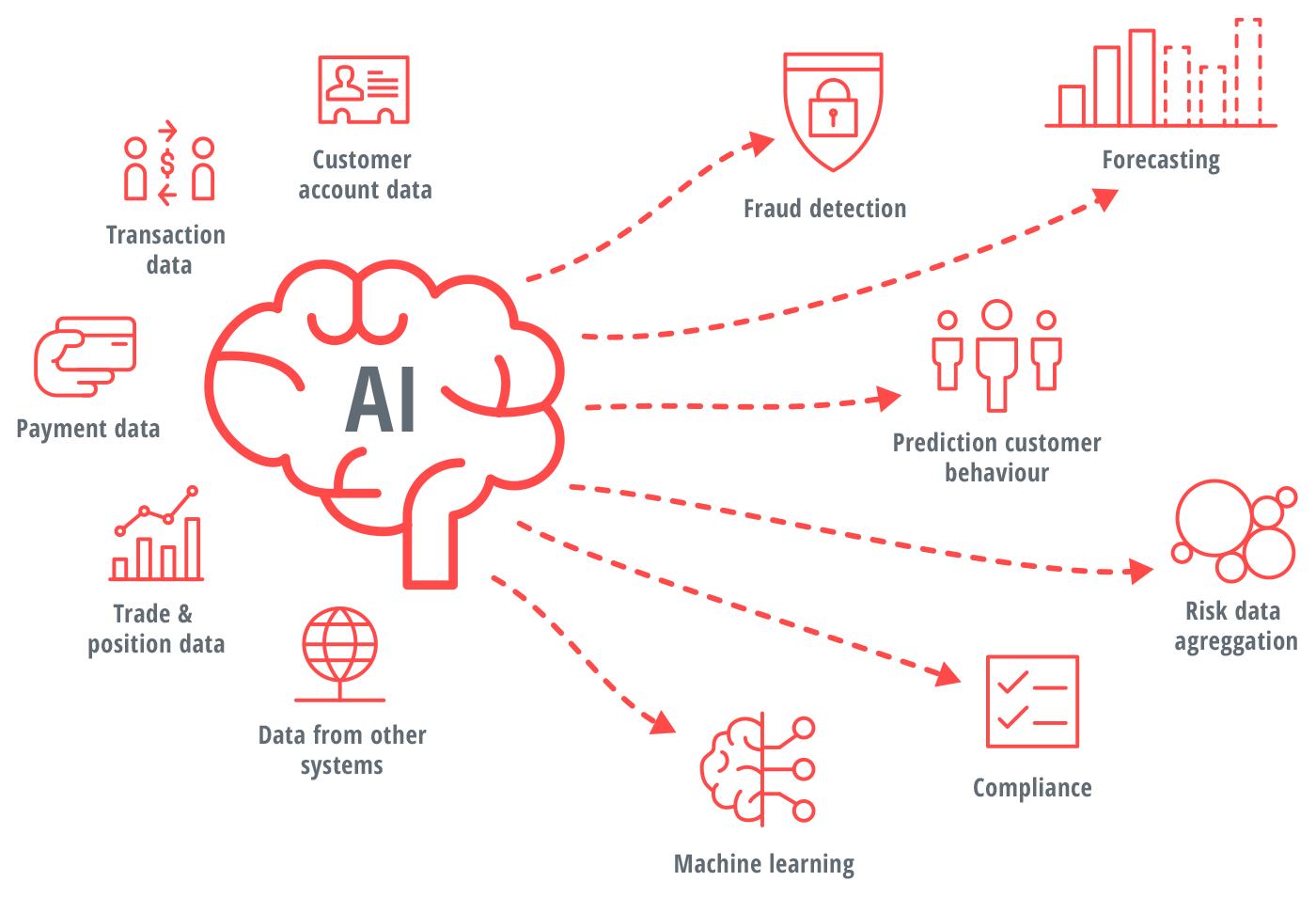 Graphical representation of the application areas of AI solutions such as machine learning, compliance, risk data, trade, payment data, customer data and fraud detection