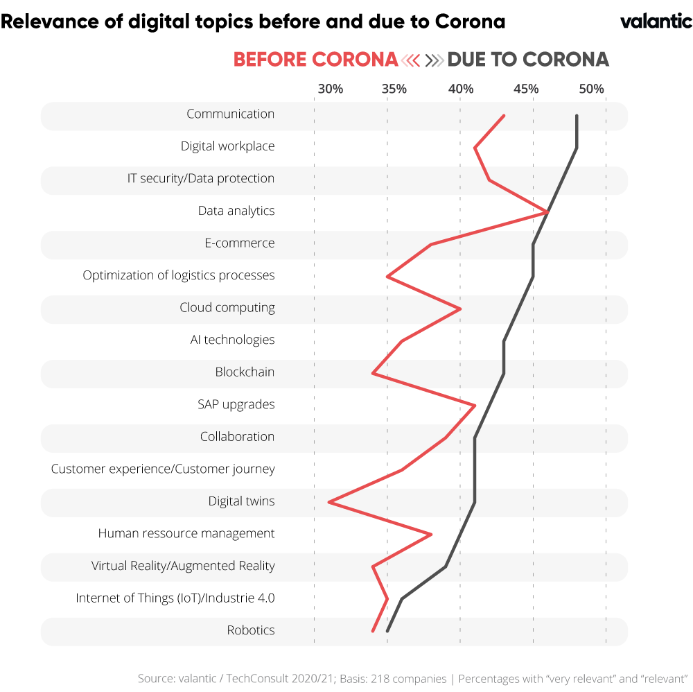 Chart of Relevance of digital topics before and due to corona