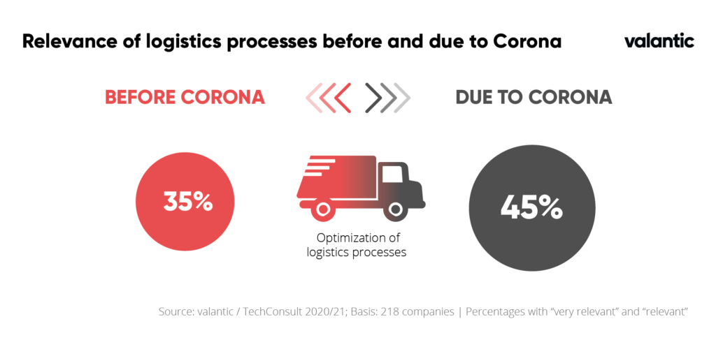 Relevance of logistic processes before and due to corona
