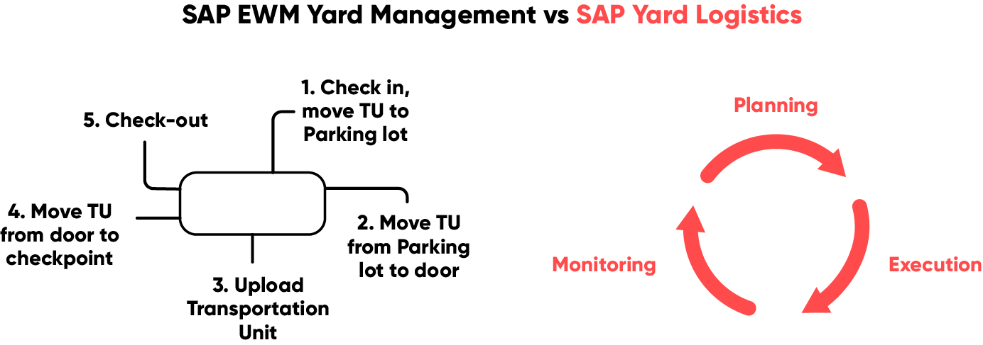 SAP EWM Yard Management versus SAP Yard Logistics