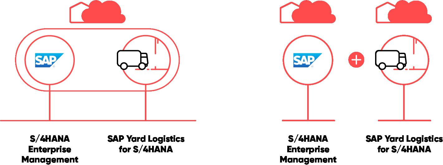 SAP Yard Logistics Advantages of using SAP Yard Logistics 1