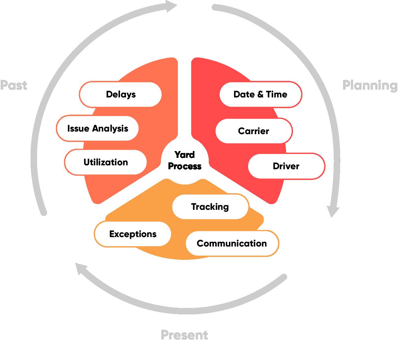 SAP Yard Logistics and IoT Scenarios