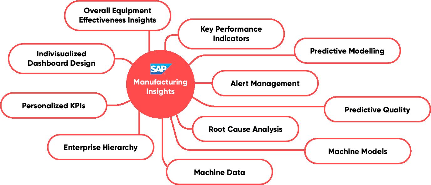Infografik zum Thema Manufacturing Insights, valantic SAP Digital Manufacturing Solutions