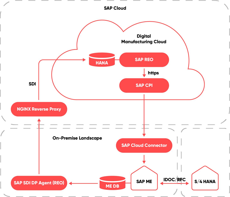 Infografik zum Thema Digital Manufacturing Cloud, valantic SAP Digital Manufacturing Solutions