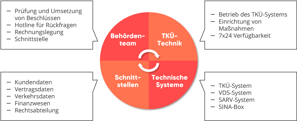valantic graphic about cLI Services Telecommunication monitoring