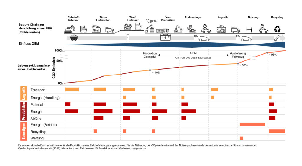 Grafik über den CO2 Footprint eines Elektroautos, Nachhaltigkeit im Supply Chain Management