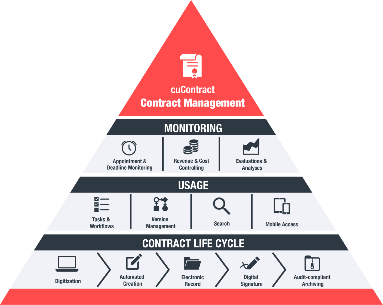 Infographic cuContract