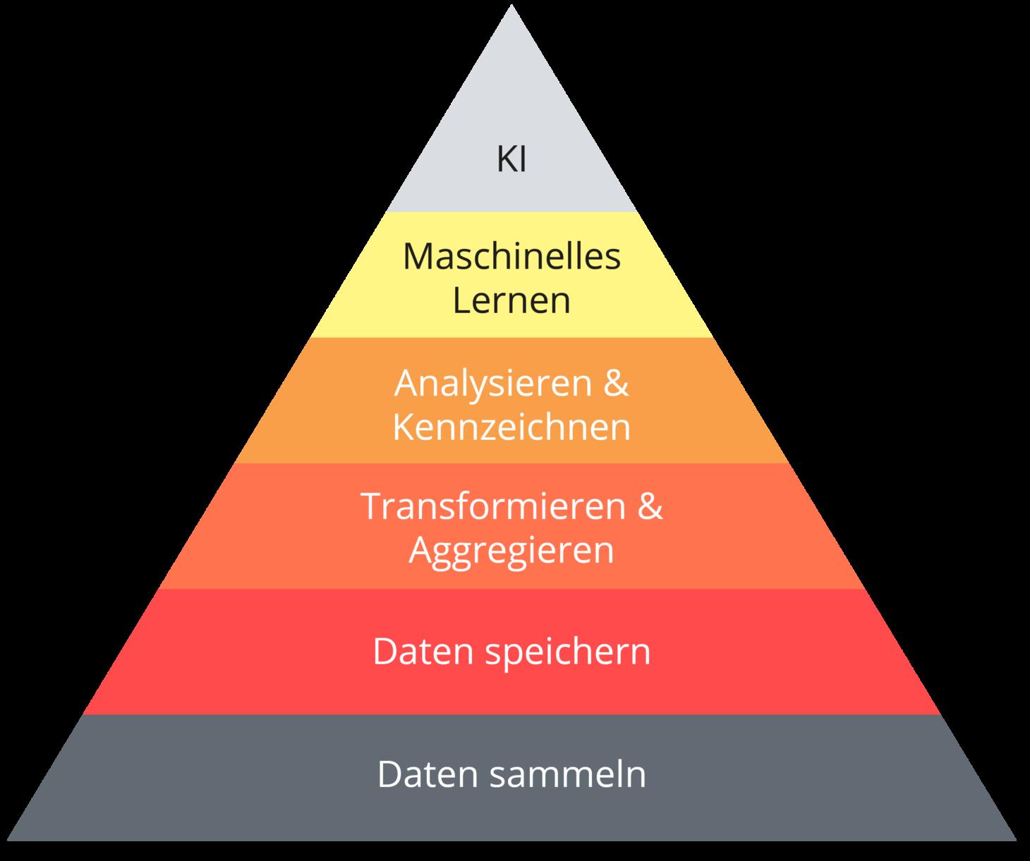 Dieses Schaubild zeigt die Data Science Bedürfnishierarchie in Form einer Pyramide.