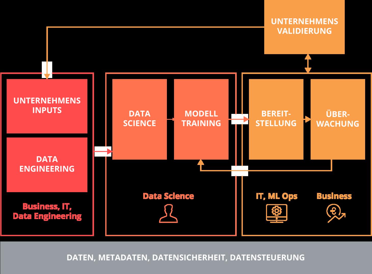 Dieses Data Science Schaubild zeigt Machine Learning Modell in Produktivumgebungen von Unternehmen