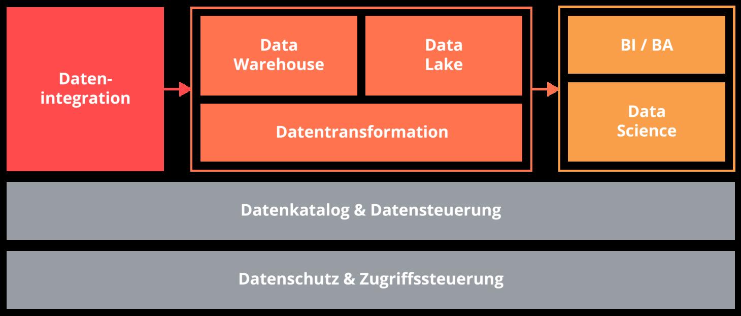 Dieses Schaubild zeigt die Datenplattform von Data Science.