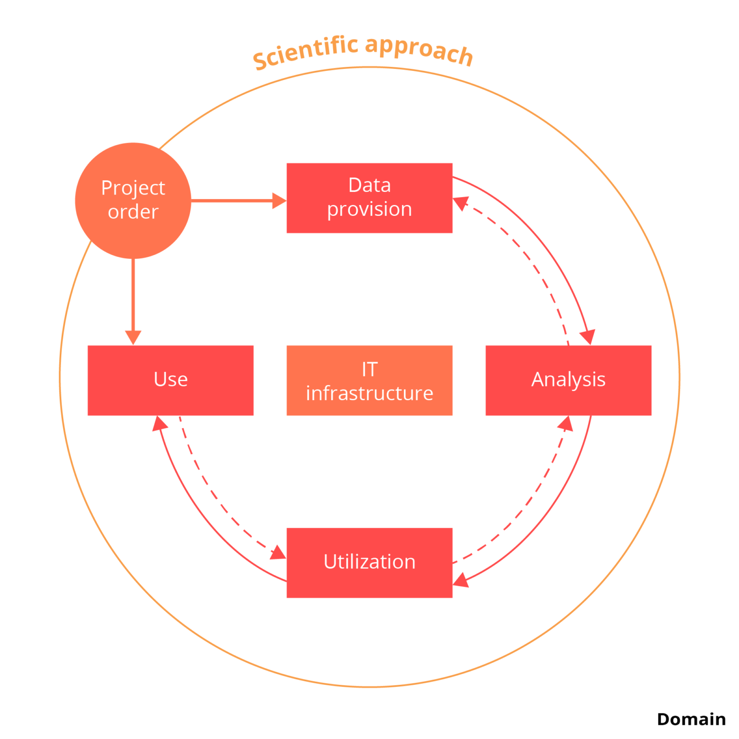 data-science-business-analytics-graphics-process-model