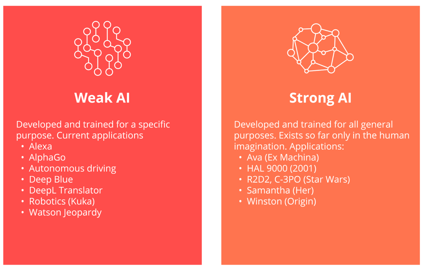 This chart contrasts strong and weak AI.