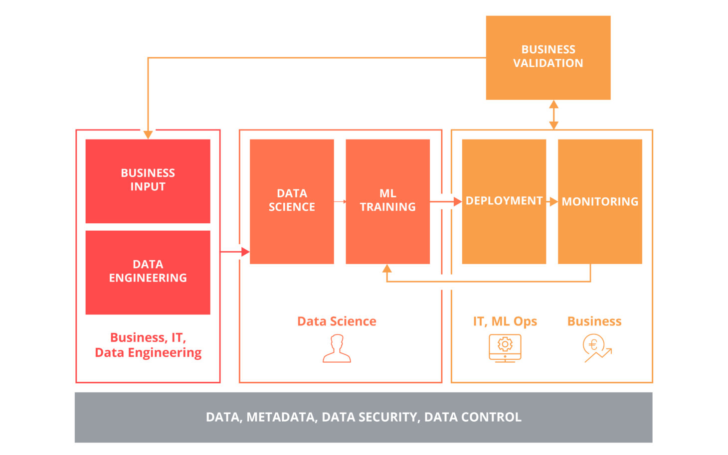 This data science diagram shows a machine learning model in enterprise production environments.