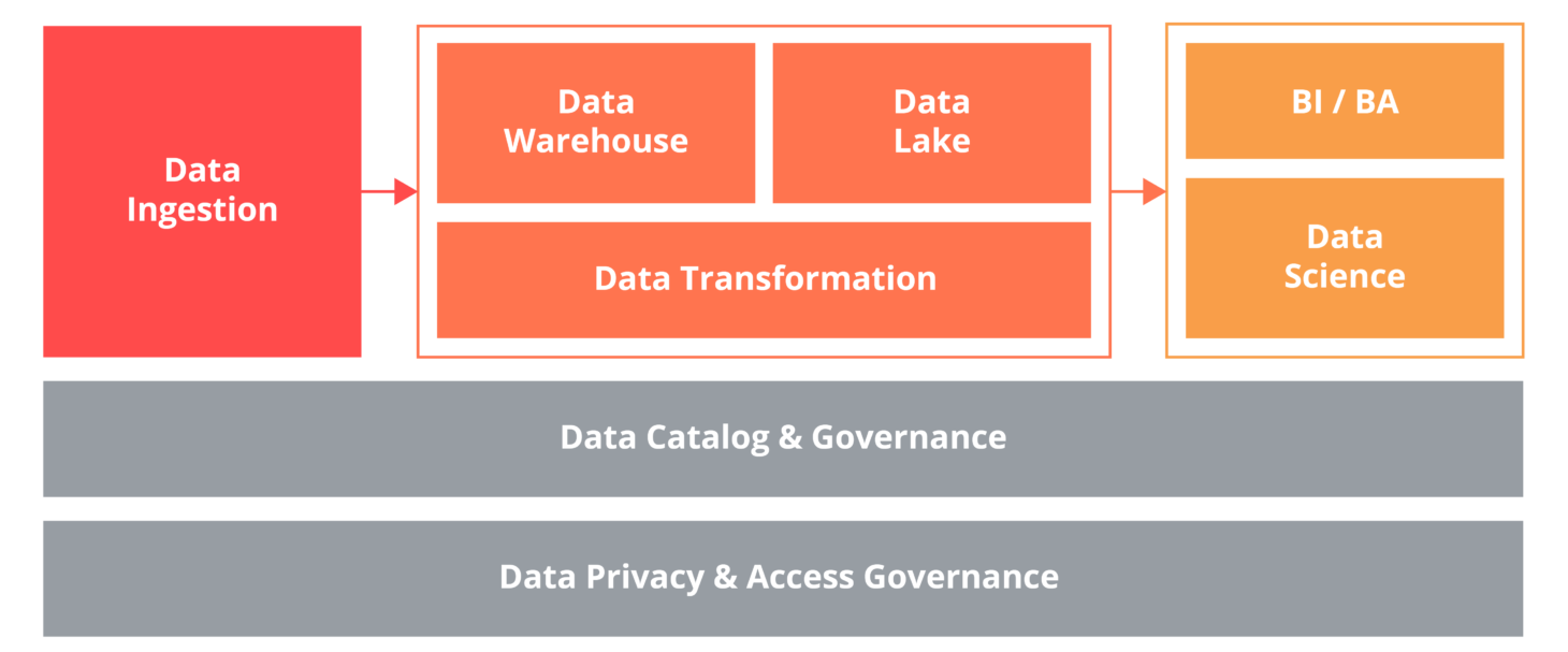 This diagram shows the data platform of Data Science.