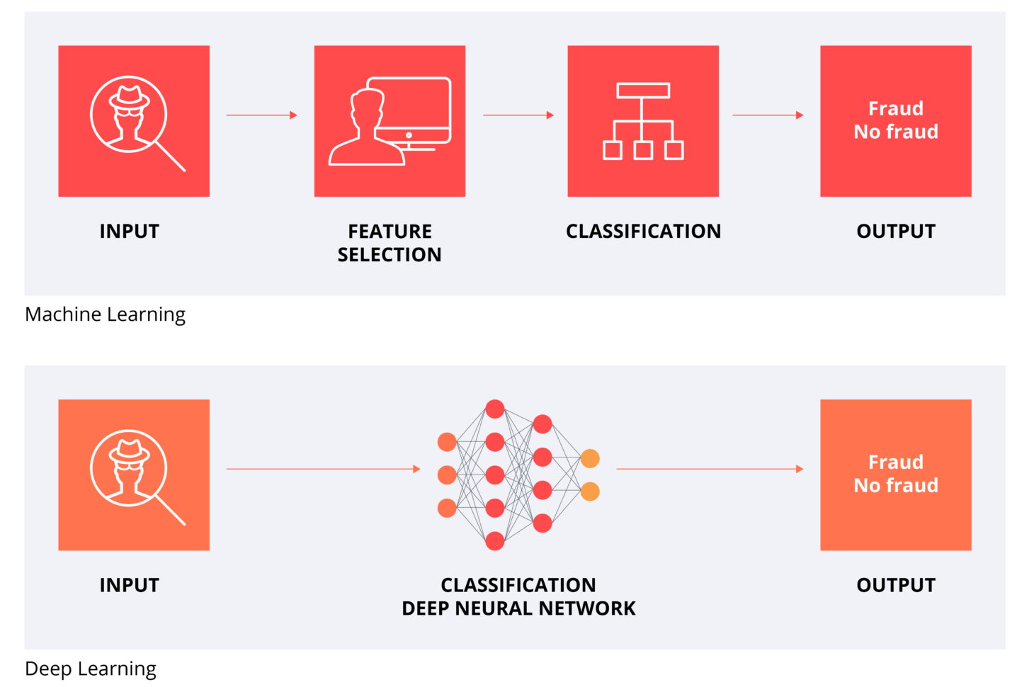 This diagram illustrates a Deep Learning model