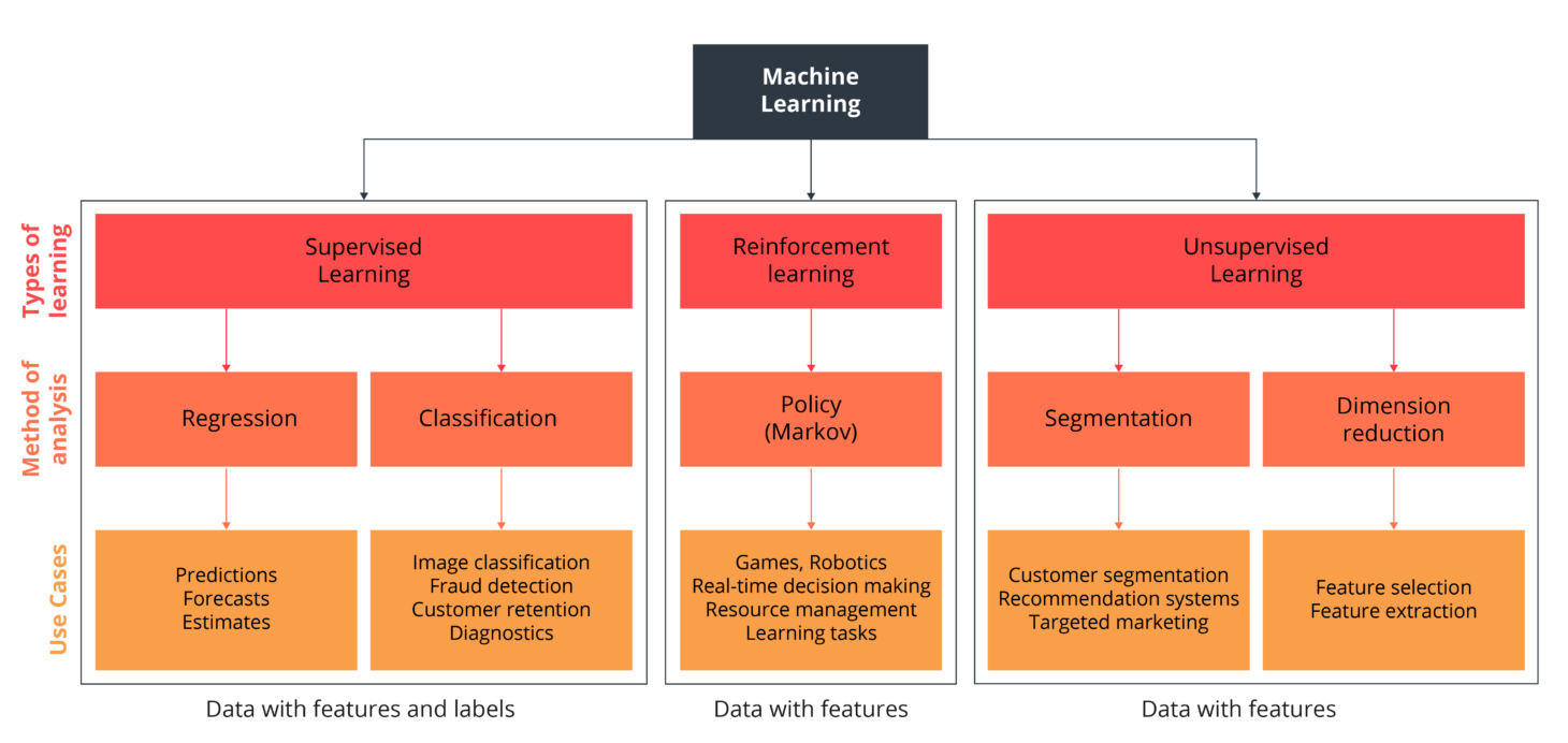This diagram shows a machine learning model.