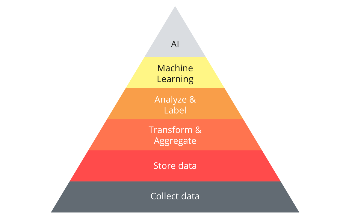 This diagram shows the Data Science hierarchy of needs in the form of a pyramid.