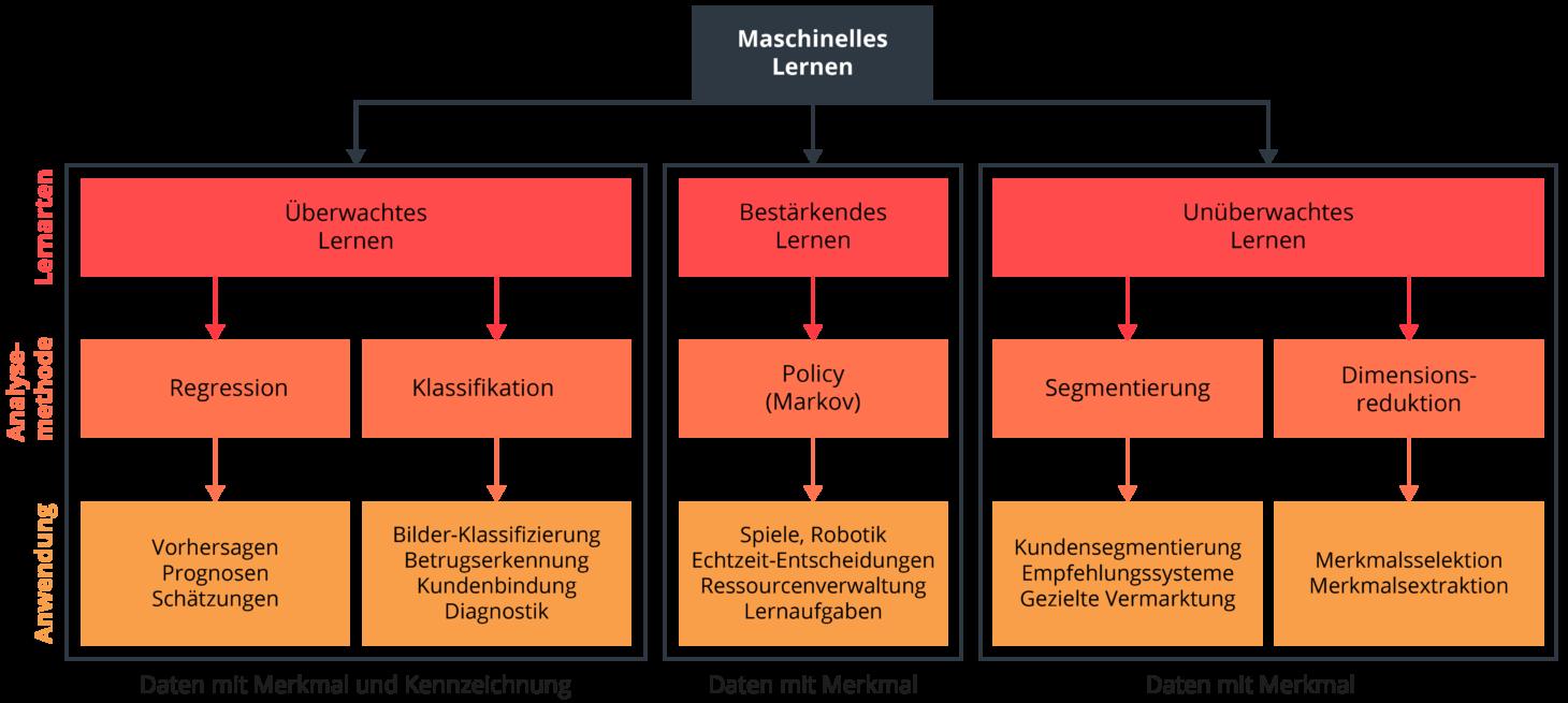 Dieses Schaubild zeigt ein Machine Learning Modell.