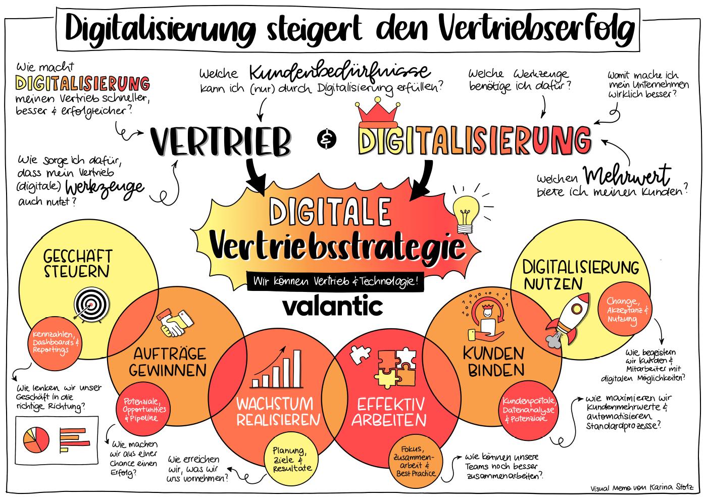 Poster zu Digitalen Vertriebsstrategien mit valantic