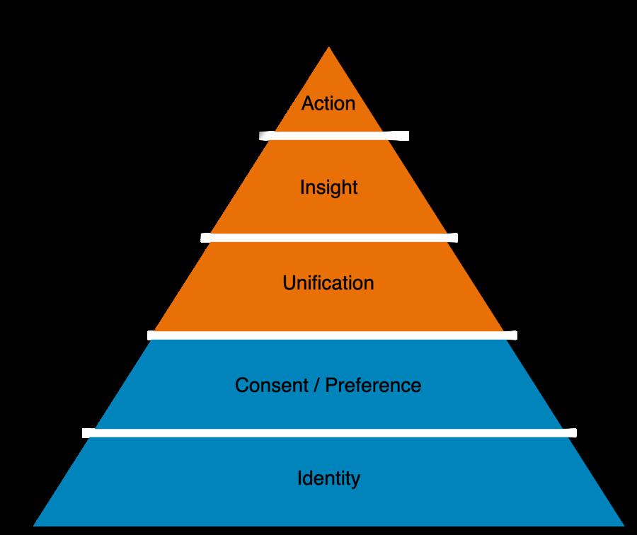Info graphic: Functionalities of a Customer Data Platform (CDP)