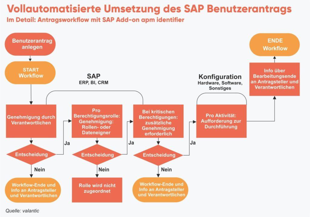grafik-antragsworkflow-apm-identifier-valantic