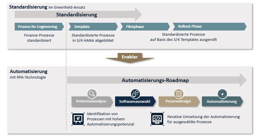 """Grafik: Prozessautomatisierung und Standardisierung sind der """"Enabler"""" für effiziente Automatisierung"""