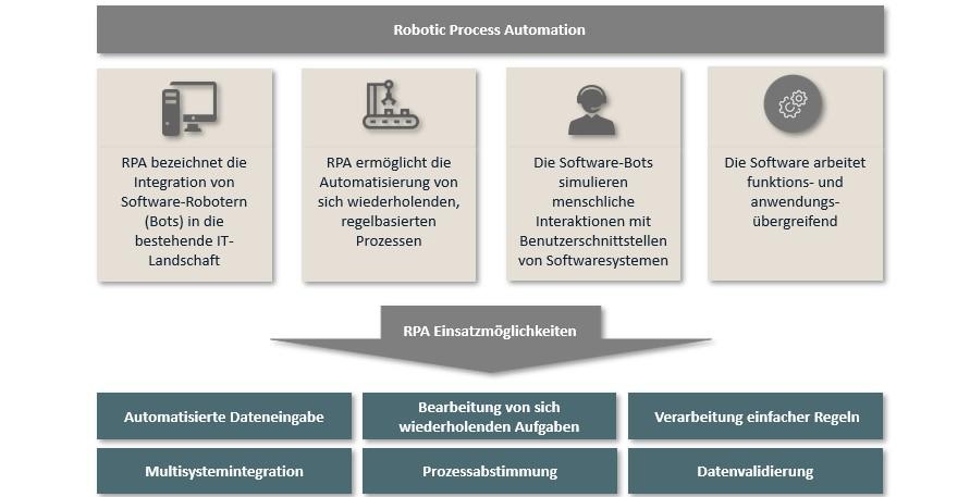 Grafik: Überblick über die Eigenschaften und Einsatzmöglichkeiten von RPA