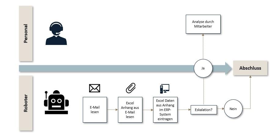 Grafik: Vollautomatisierter Prozess mittels RPA Software