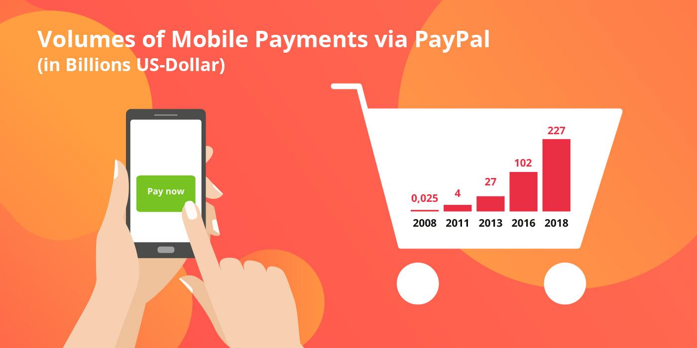 Diagram of realtime payments volumes via Paypal, valantic Case Study Ceska Sporitelna