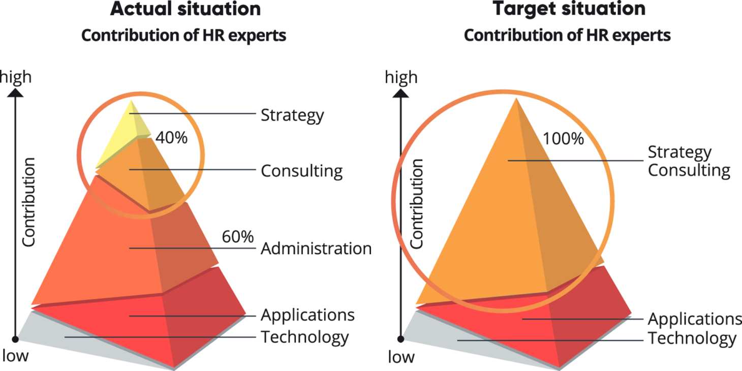 Graphic with pyramids about value contribution HR experts, valantic HCM Inside