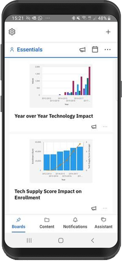 Mobile view of an IBM Cognos Analytics dashboard