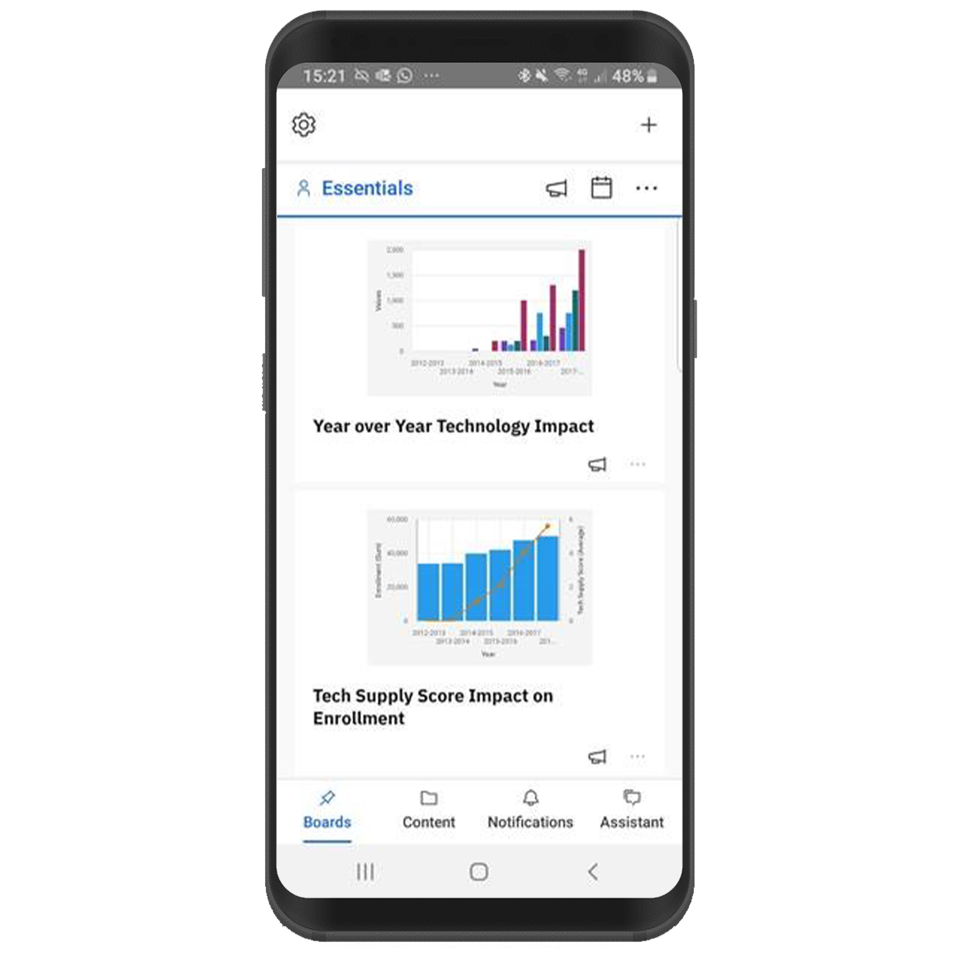 View of a cell phone with a mobile dashboard of IBM Cognos Analytics 11.2