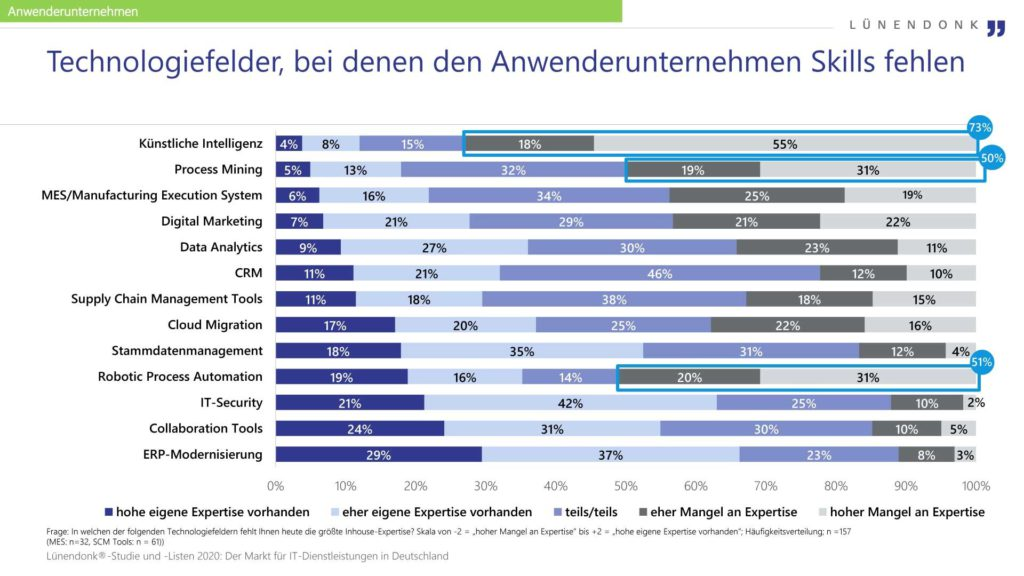 Infografik zur exklusiven valantic-Studie mit Lünendonk: Technologiefelder, bei denen den Anwenderunternehmen Skills fehlen
