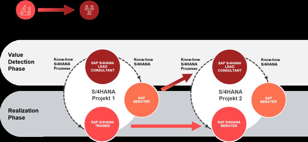 Infografik Mitarbeiterentwicklung valantic