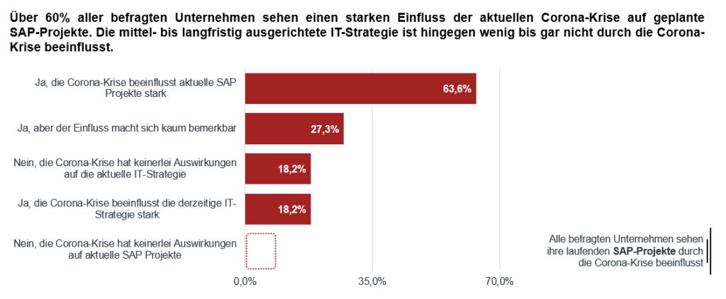 Infografik zum Einfluss der Corona-Krise auf SAP-Projekte, zusammenfassende Ergebnisse der S/4HANA Studie von LINKIT Consulting - a valantic company